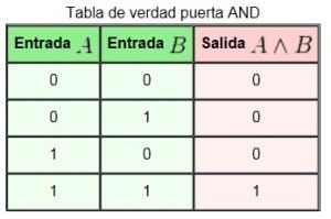 Tabla_de_verdad_puerta_AND